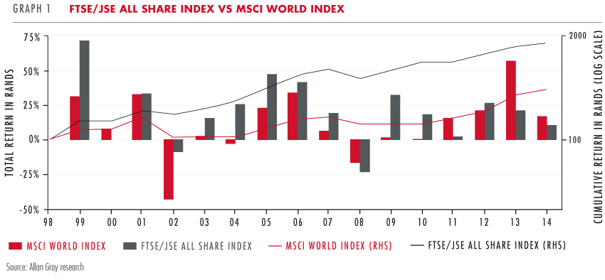 FTSE/JSE All Share Index vs MSCI World Index