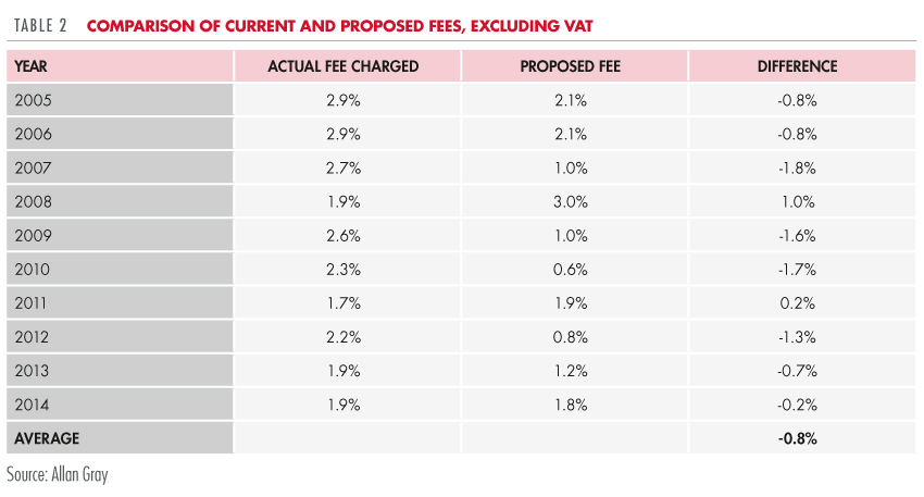 Comparison of current and proposed fees