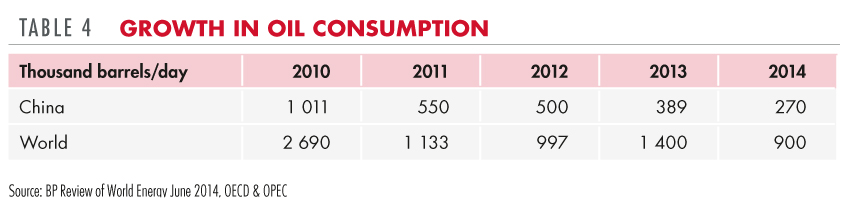 Growth in oil consumption