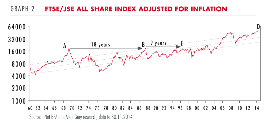 FTSE/JSE All Share Index adjusted for inflation