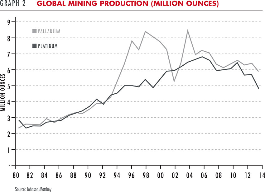Global mining production