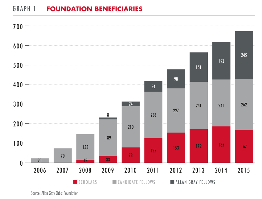 Foundation beneficiaries