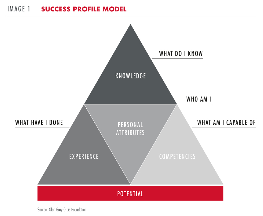 Success profile model