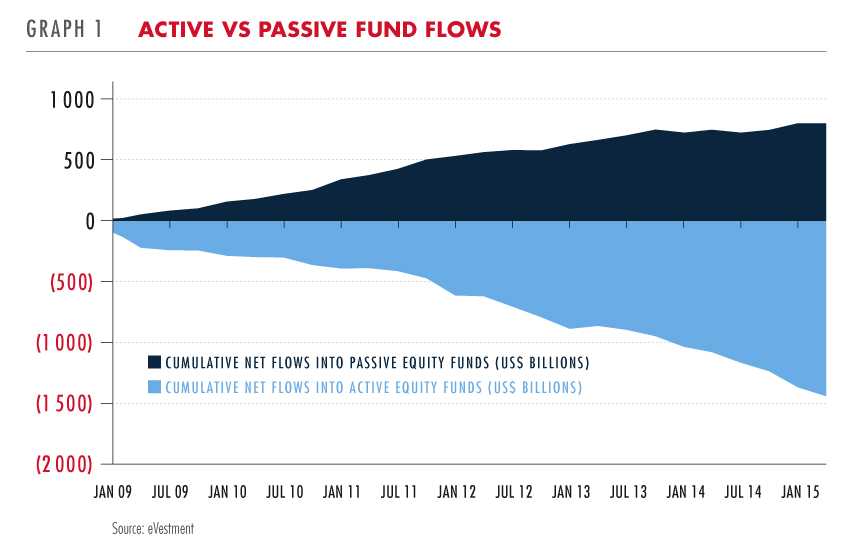 Active vs passive fund flows