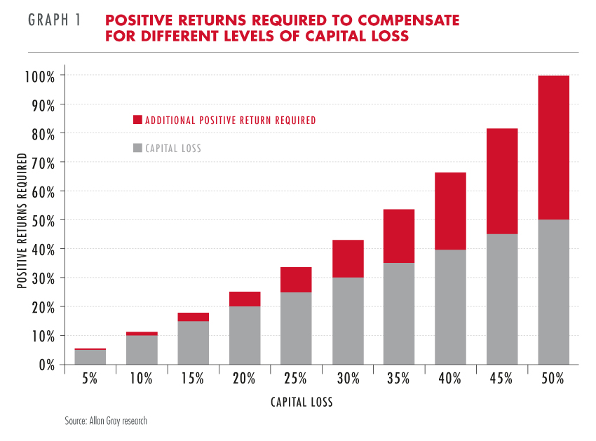 Positive returns required to compensate for different levels of capital loss