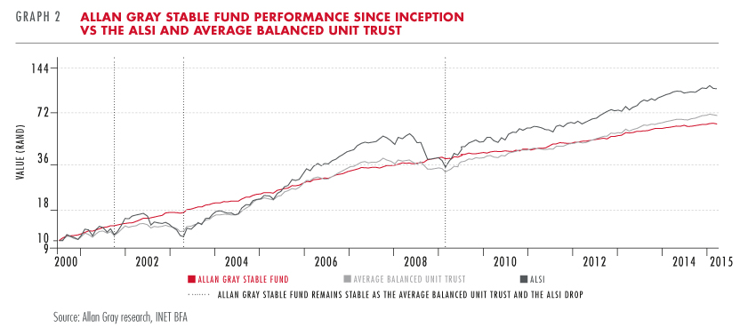 Allan Gray Stable Fund performance vs ALSI
