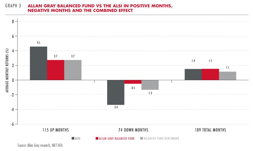 Allan Gray Balanced Fund vs ALSI in positive and negative months