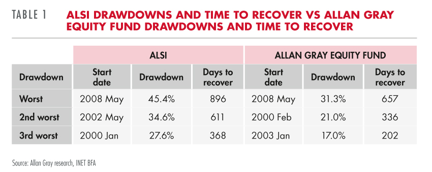 ALSI vs Allan Gray Equity Fund drawdowns and time