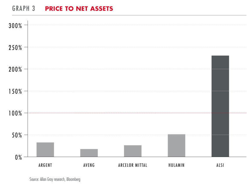 Price to net assets