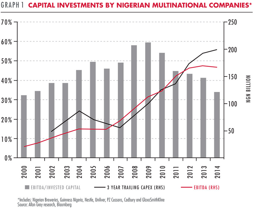 Investments by Nigerian multinational companies