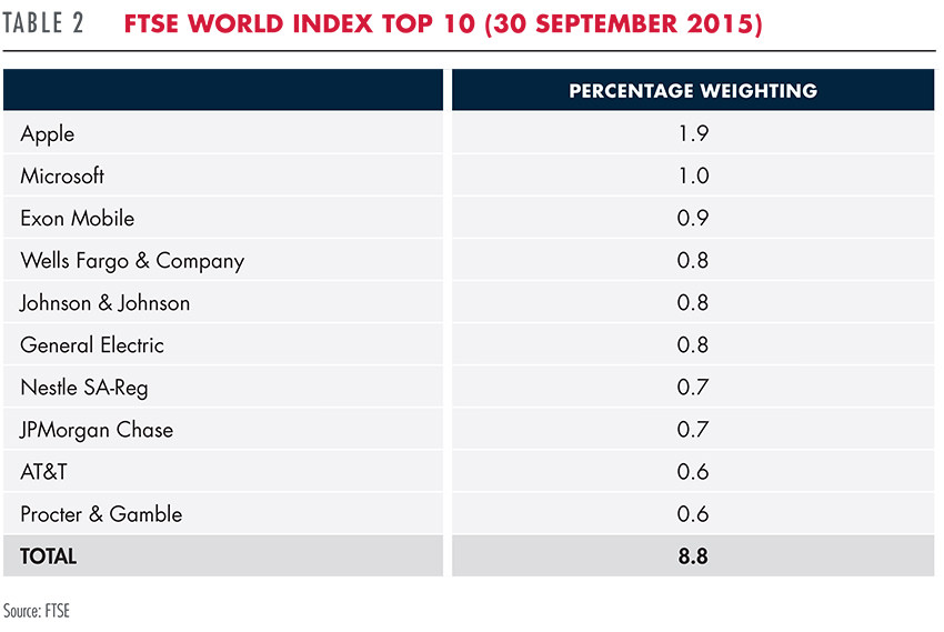 FTSE World Index Top 10