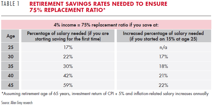 Allan Gray How To Save For A Comfortable Retirement