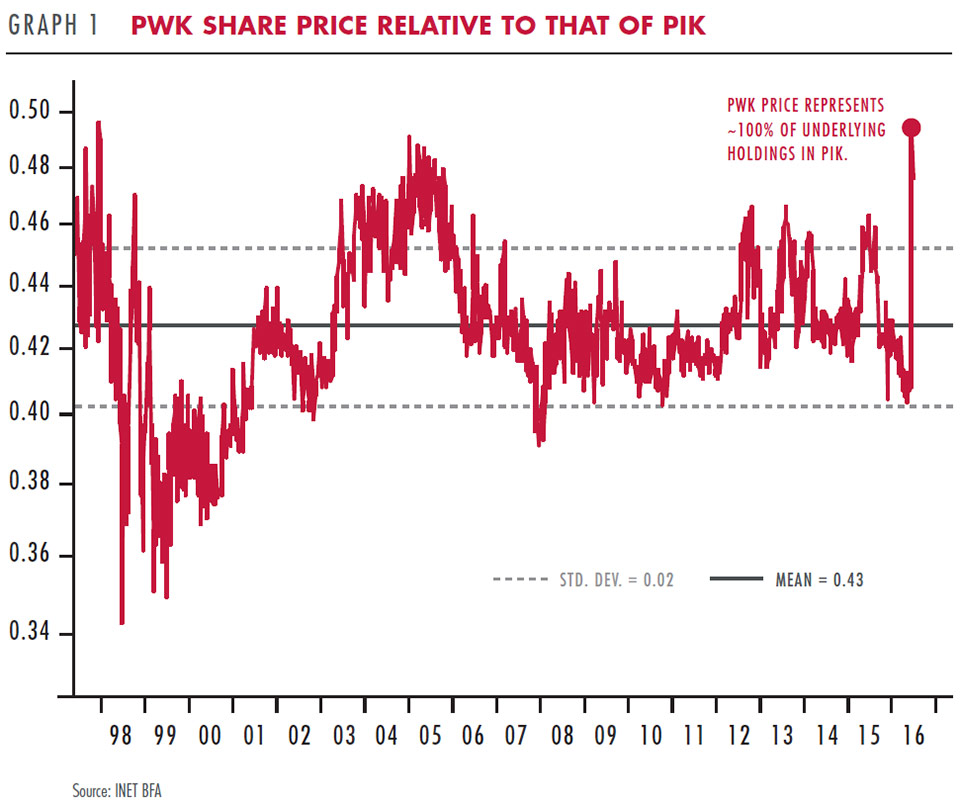 PWK share price relative to that of PIK