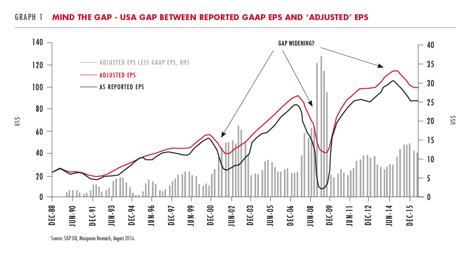 USA gap between reported GAAP and adjusted EPS
