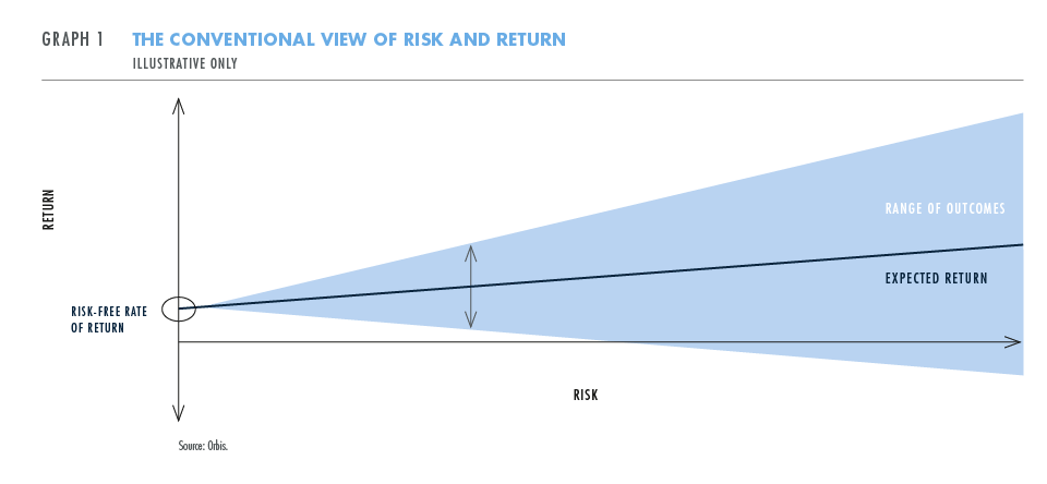 Conventional view of risk and return