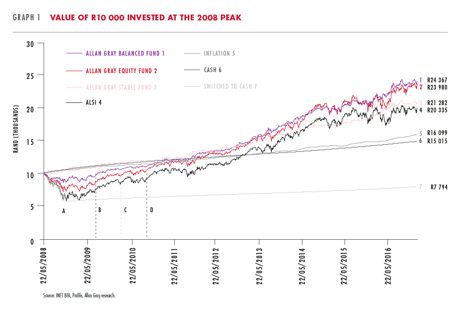 Value of R10000 invested at 2008 peak