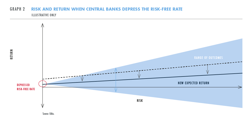 Risk and return when central bank depress risk-free rate