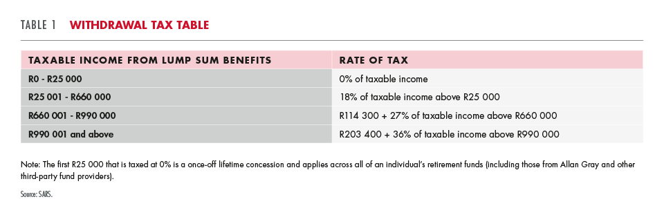 Withdrawal tax table