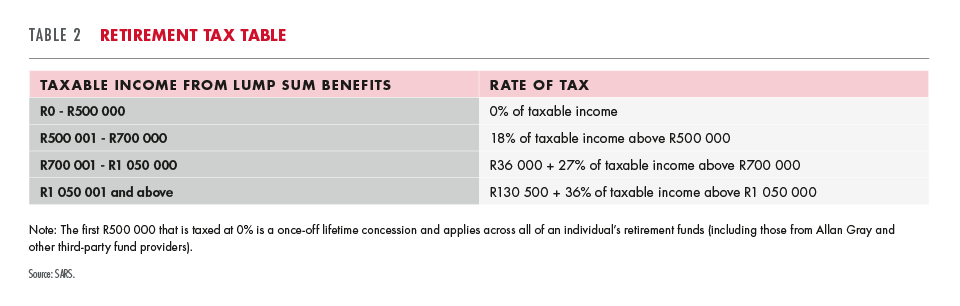 Retirement tax table