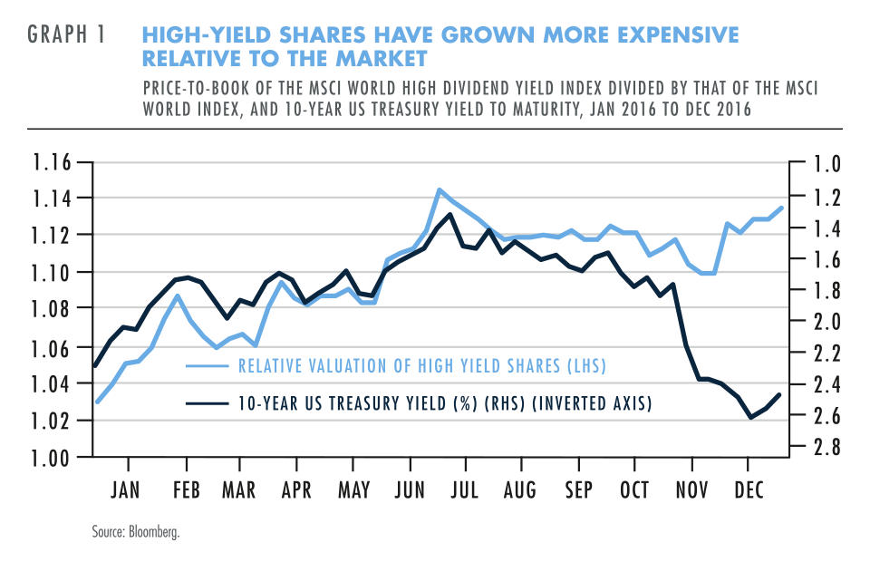 High yield share have grown more expensive