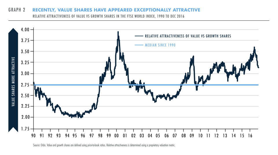 Value shares have appeared attractive
