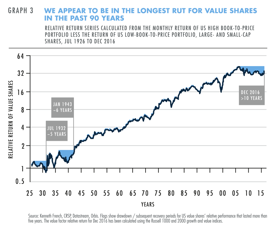 The longest rut for value shares