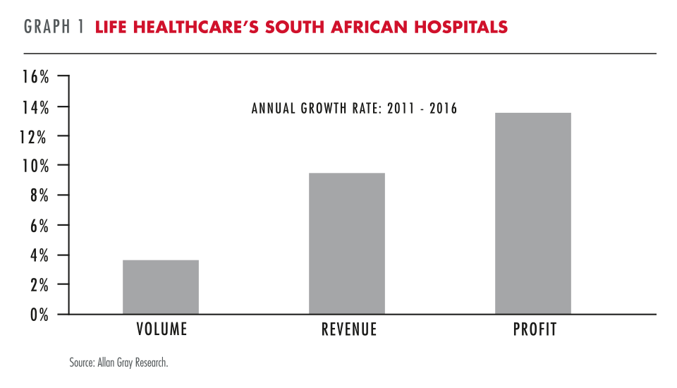 Life healthcare's South African Hospitals