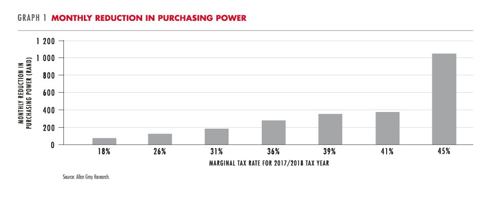 Monthly reduction in purchasing power