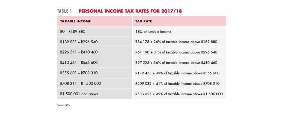 Personal income tax rates for 2017/18