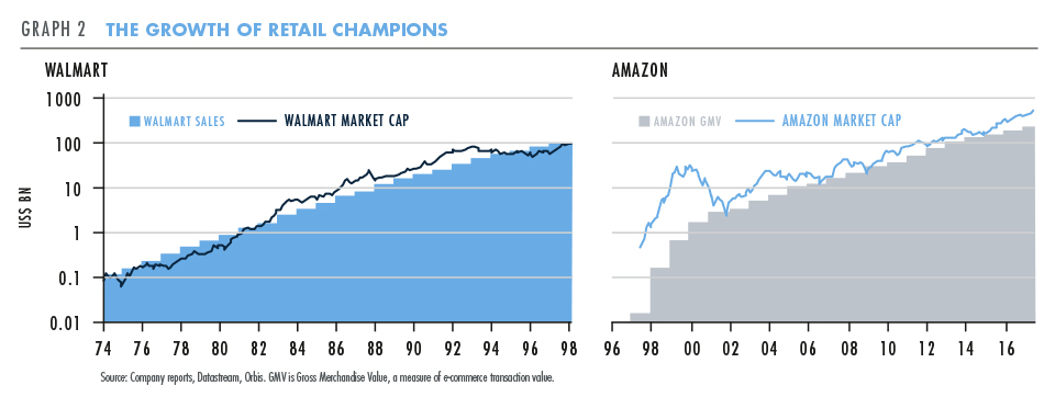 The growth of retail champions