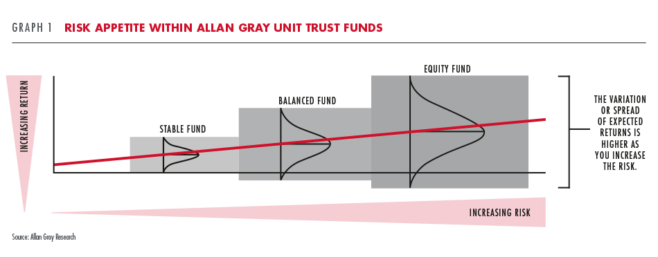 Risk appetite within Allan Gray unit trust funds