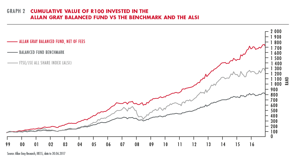 Value of R100 invested in Allan Gray Balanced Fund vs benchmark