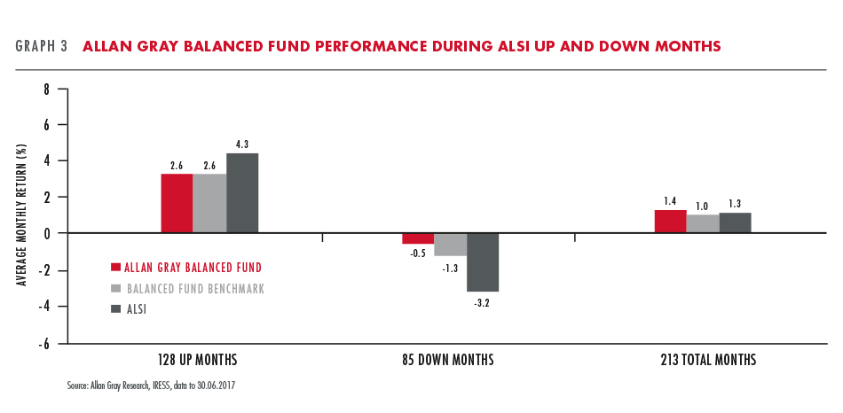 Allan Gray Balanced Fund performance during ALSI up and down months