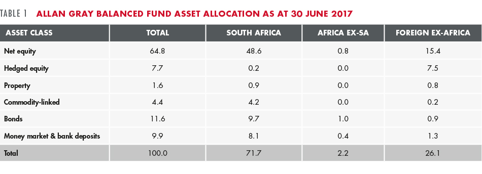 Allan Gray Balanced Fund asset allocation