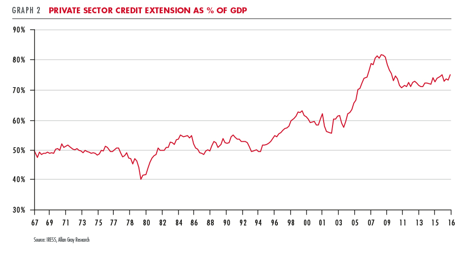 Private Sector Credit Extension as % of GDP