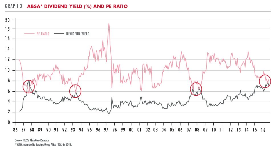 ABSA Dividend Yield and PE Ratio