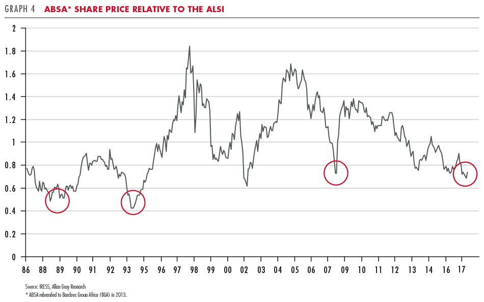 ABSA Share Price relative to the ALSI