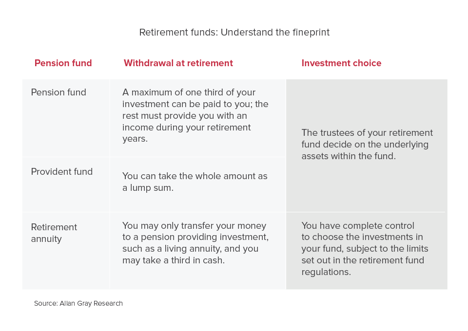 Comparison of the retirement funds